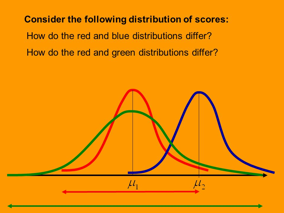 Consider the following distribution of scores: