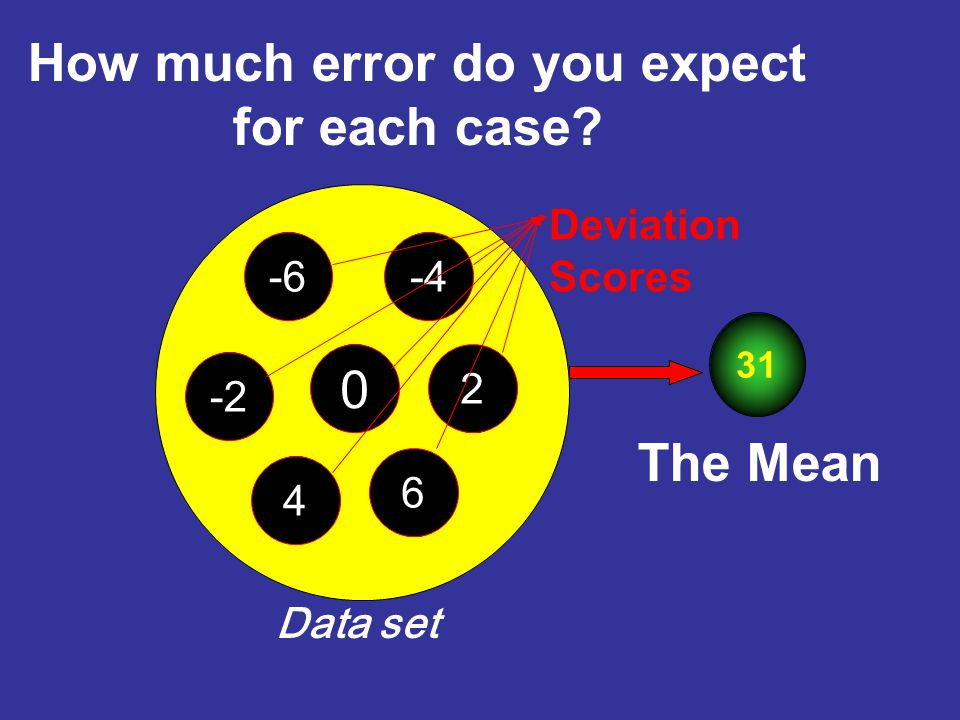 How much error do you expect for each case