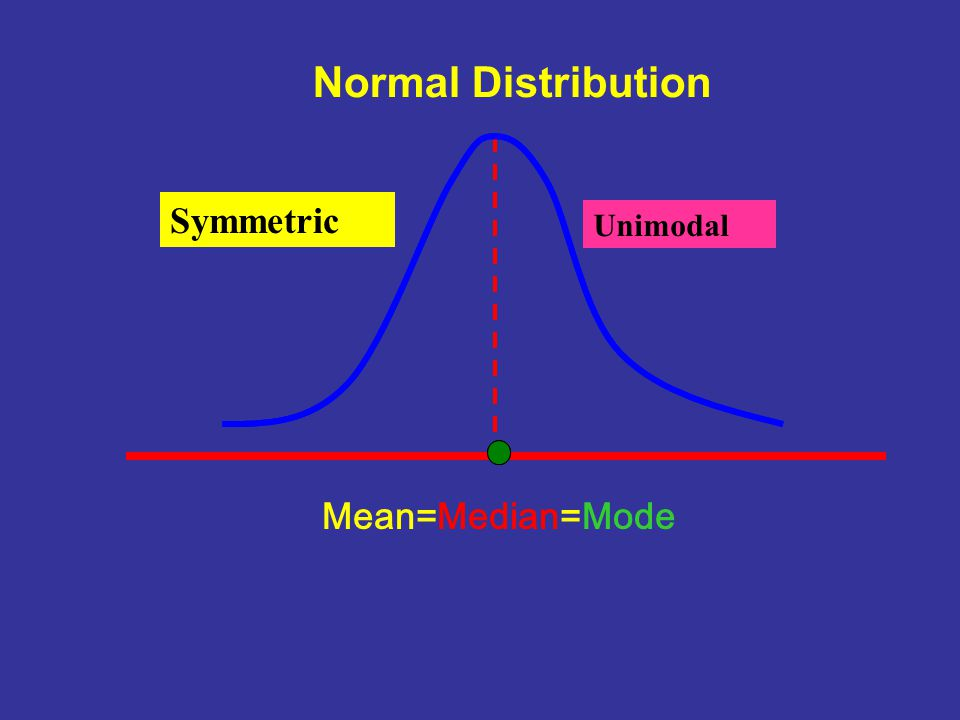 Normal Distribution Symmetric Unimodal Mean=Median=Mode