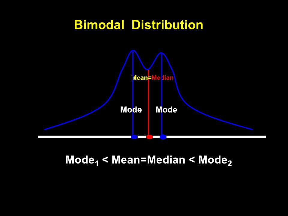 Bimodal Distribution Mode1 < Mean=Median < Mode2 Mode Mode