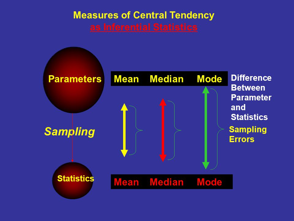 Measures of Central Tendency as Inferential Statistics