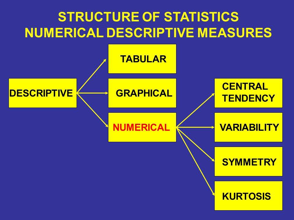 STRUCTURE OF STATISTICS NUMERICAL DESCRIPTIVE MEASURES
