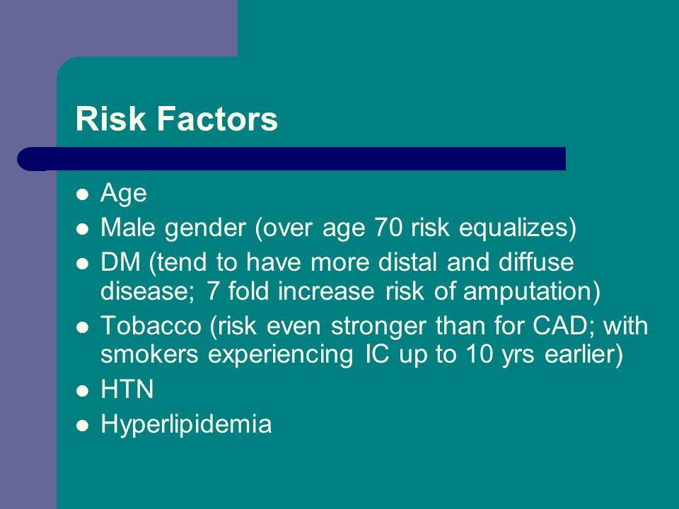 Risk Factors Age Male gender (over age 70 risk equalizes)