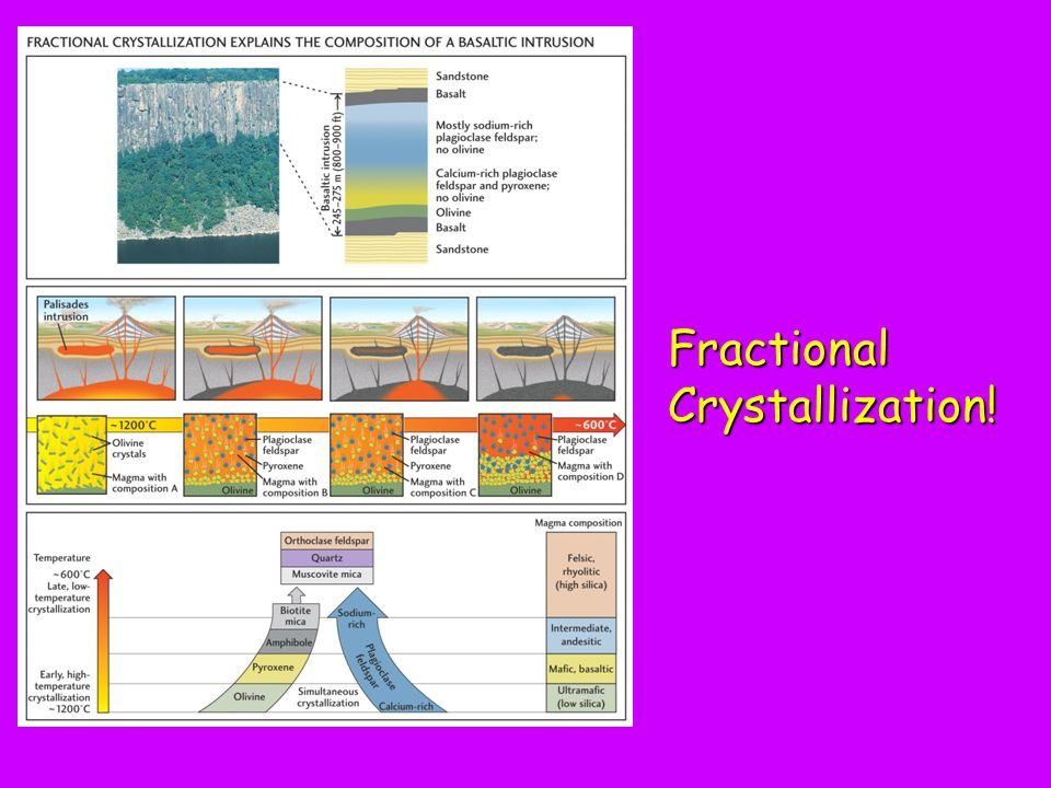 Fractional Crystallization!