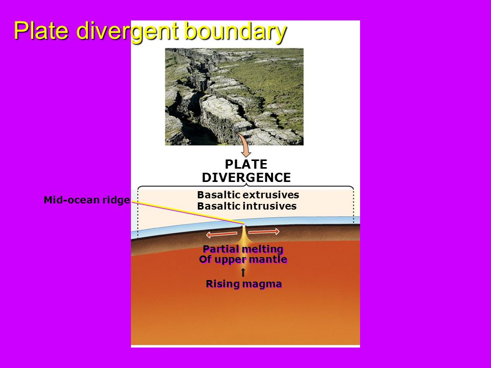 Plate divergent boundary