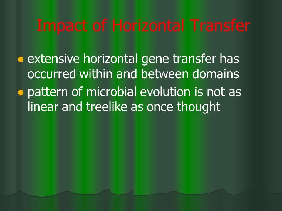 Impact of Horizontal Transfer