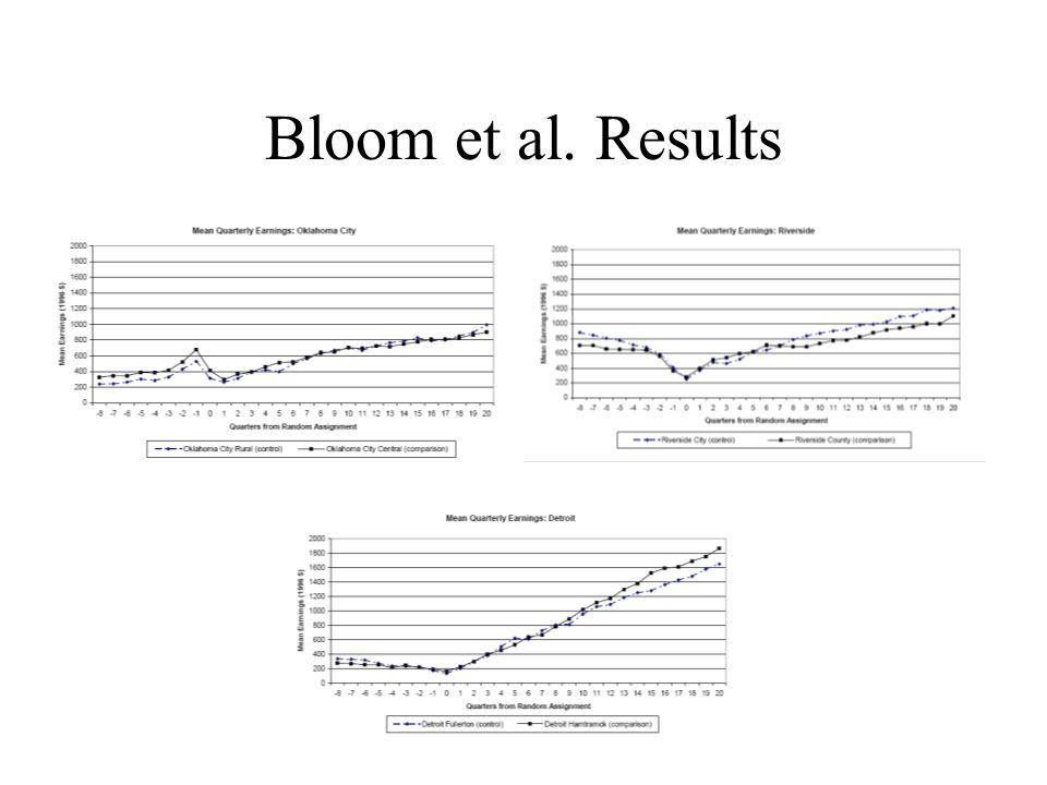 Bloom et al. Results