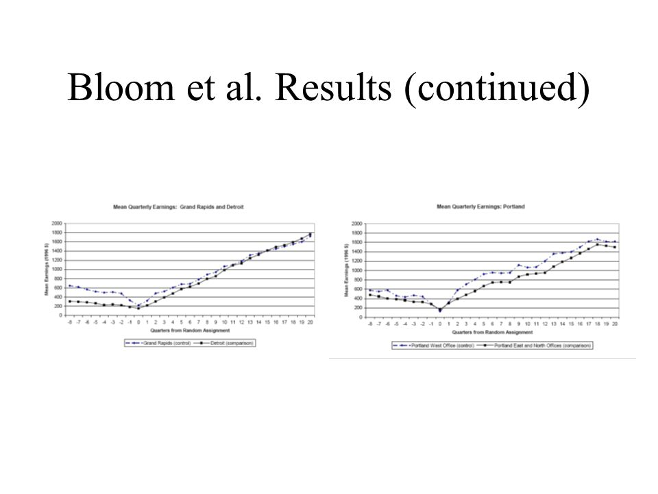 Bloom et al. Results (continued)