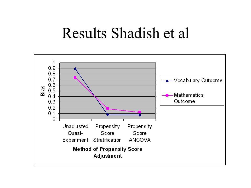 Results Shadish et al