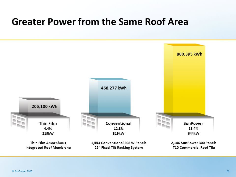 Greater Power from the Same Roof Area