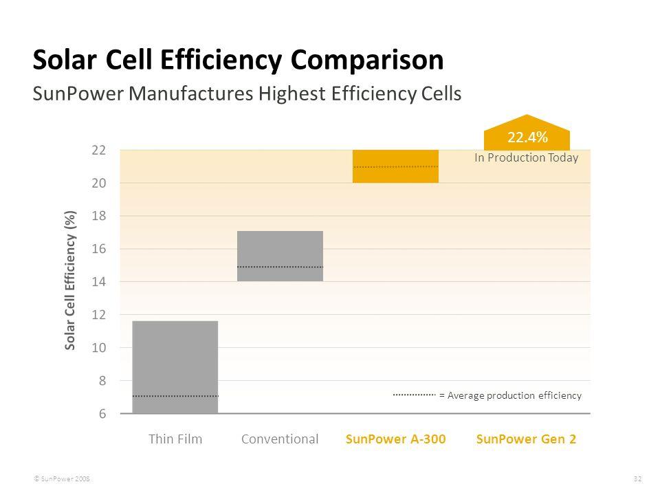 Solar Cell Efficiency Comparison