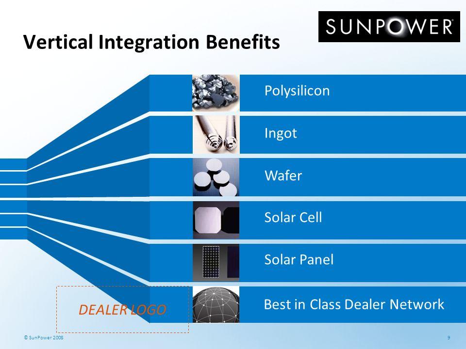 Vertical Integration Benefits
