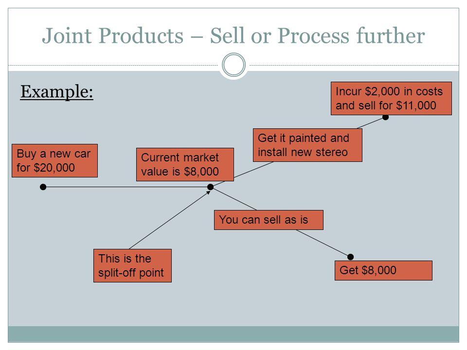 Joint Products – Sell or Process further