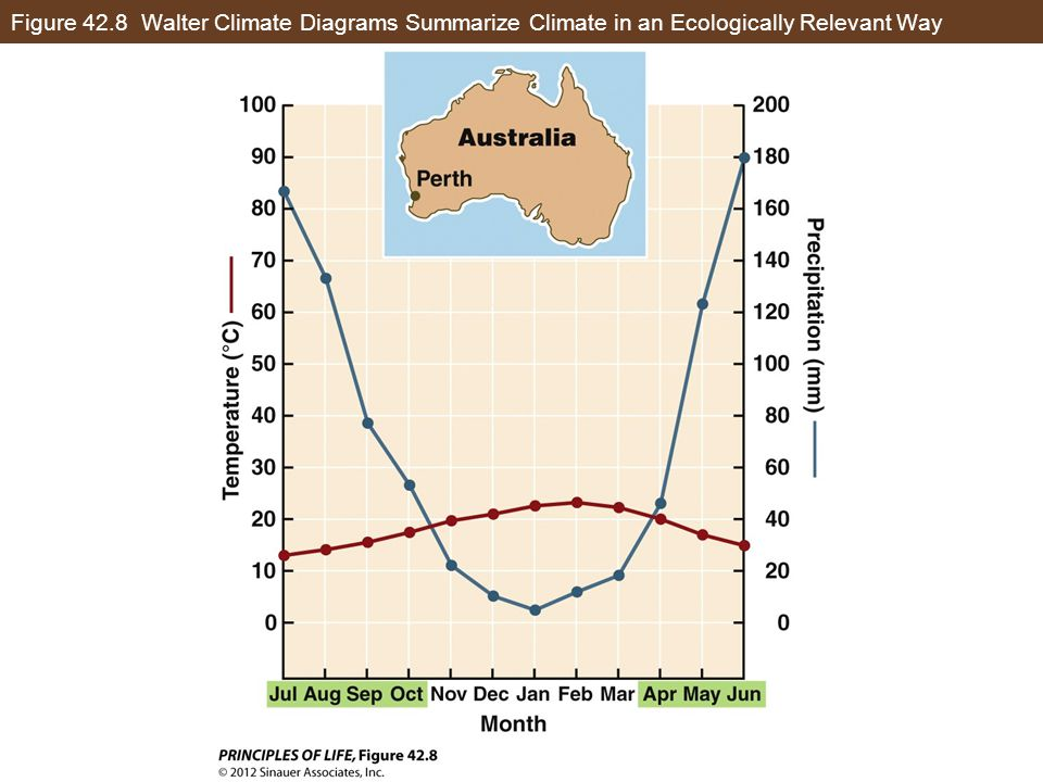 Figure 42.8 Walter Climate Diagrams Summarize Climate in an Ecologically Relevant Way