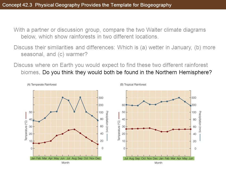 Concept 42.3 Physical Geography Provides the Template for Biogeography