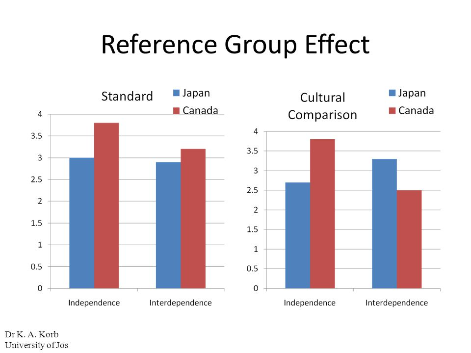 Reference Group Effect
