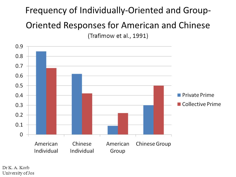 Frequency of Individually-Oriented and Group-Oriented Responses for American and Chinese (Trafimow et al., 1991)