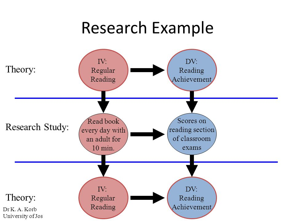 Research Example Theory: Research Study: Theory: IV: Regular Reading