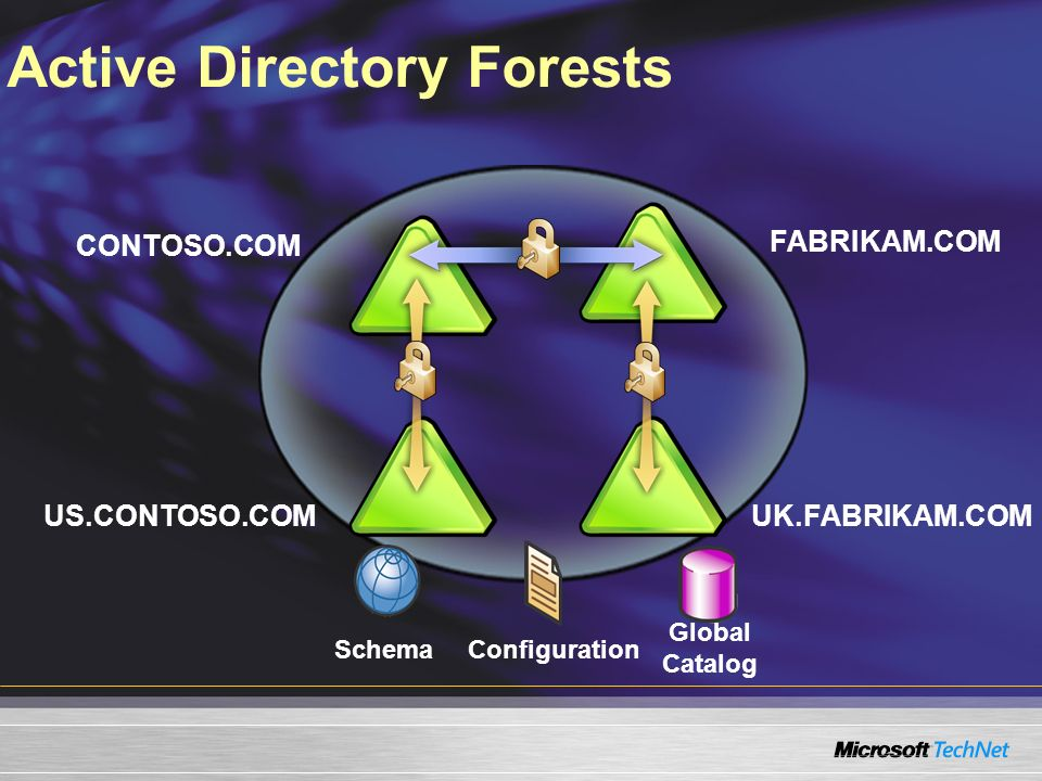 Active Directory Forests