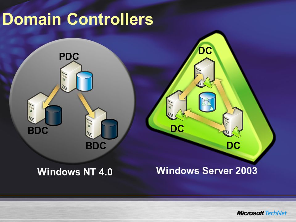 Domain Controllers DC PDC DC BDC BDC DC Windows Server 2003