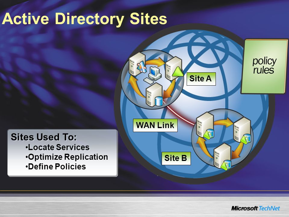 Active Directory Sites