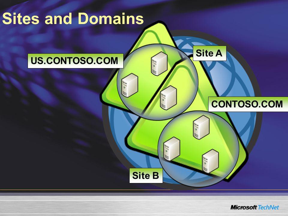 Sites and Domains Site A US.CONTOSO.COM CONTOSO.COM Site B