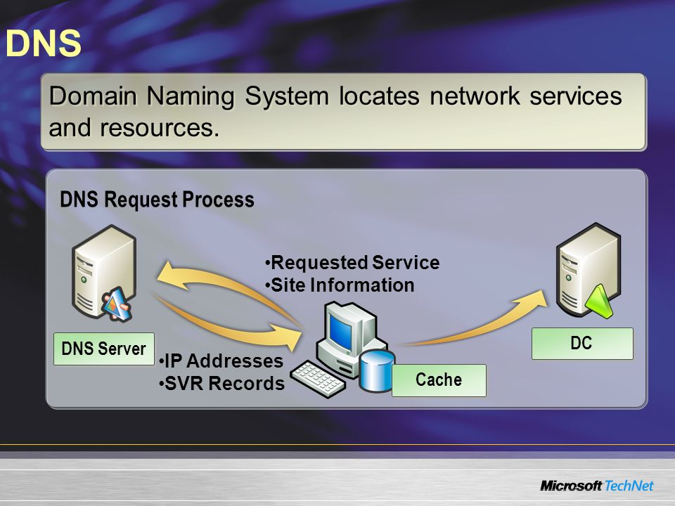 DNS Domain Naming System locates network services and resources.