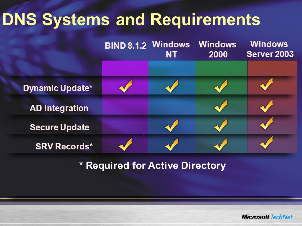 DNS Systems and Requirements