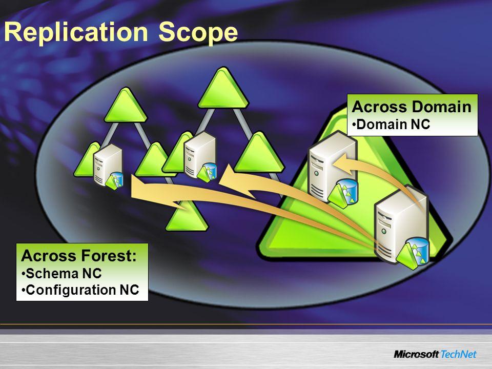 Replication Scope Across Domain Across Forest: Domain NC Schema NC