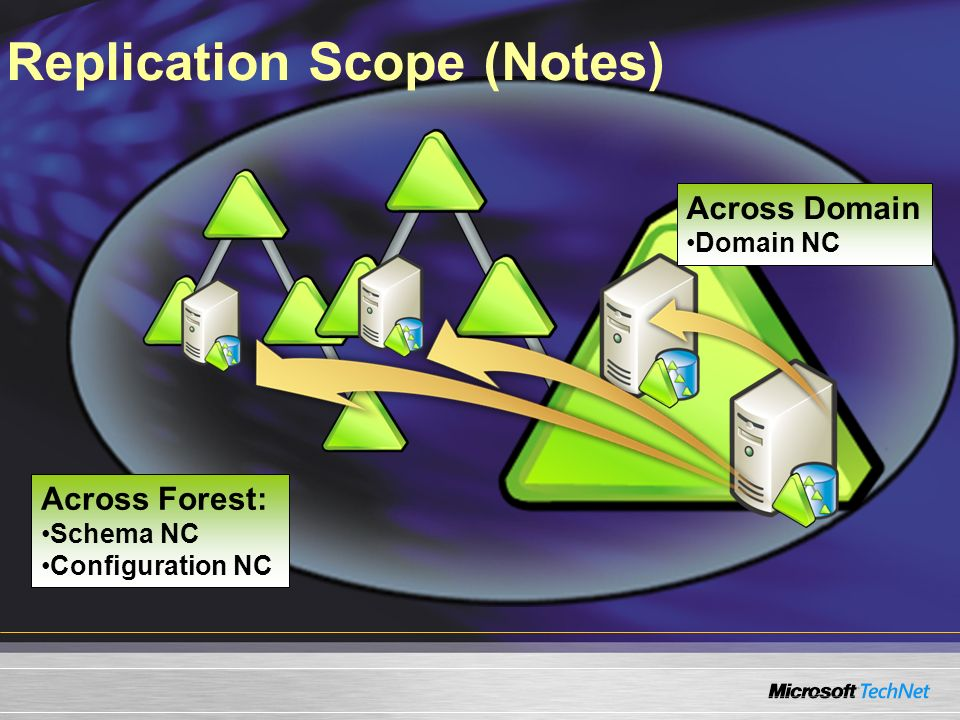 Replication Scope (Notes)