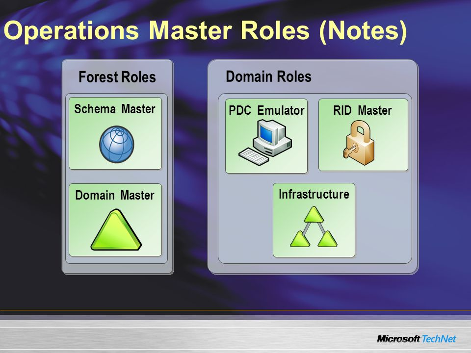 Operations Master Roles (Notes)