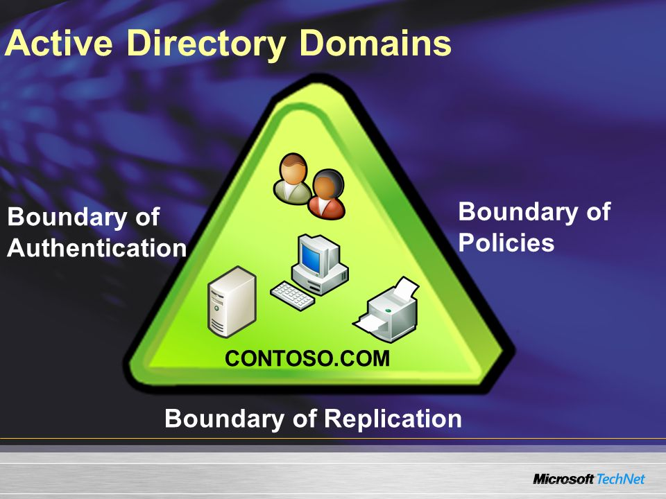 Active Directory Domains