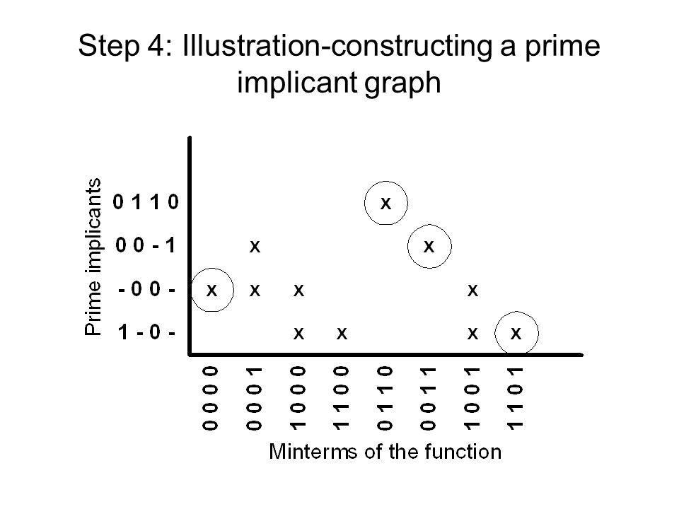 Step 4: Illustration-constructing a prime implicant graph
