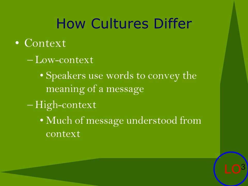 How Cultures Differ Context LO3 Low-context