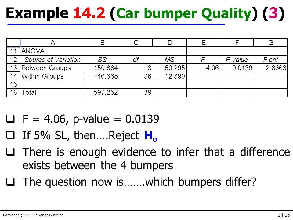 Example 14.2 (Car bumper Quality) (3)