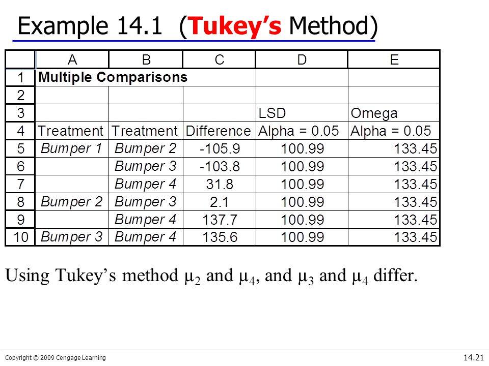 Example 14.1 (Tukey's Method)