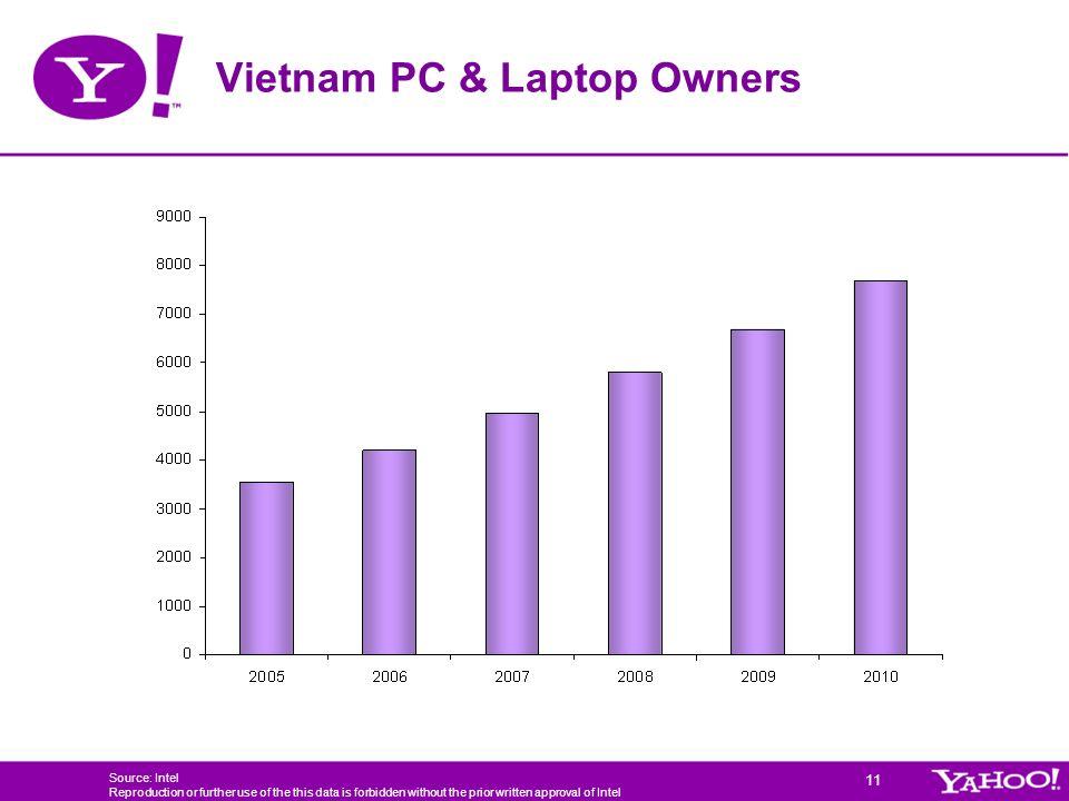 Vietnam PC & Laptop Owners
