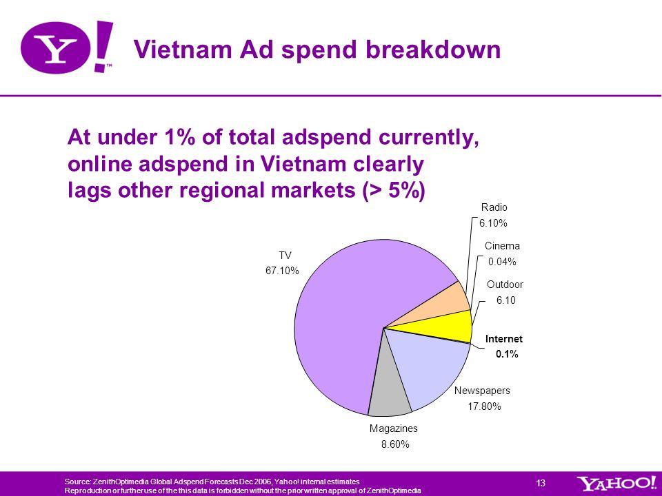 Vietnam Ad spend breakdown