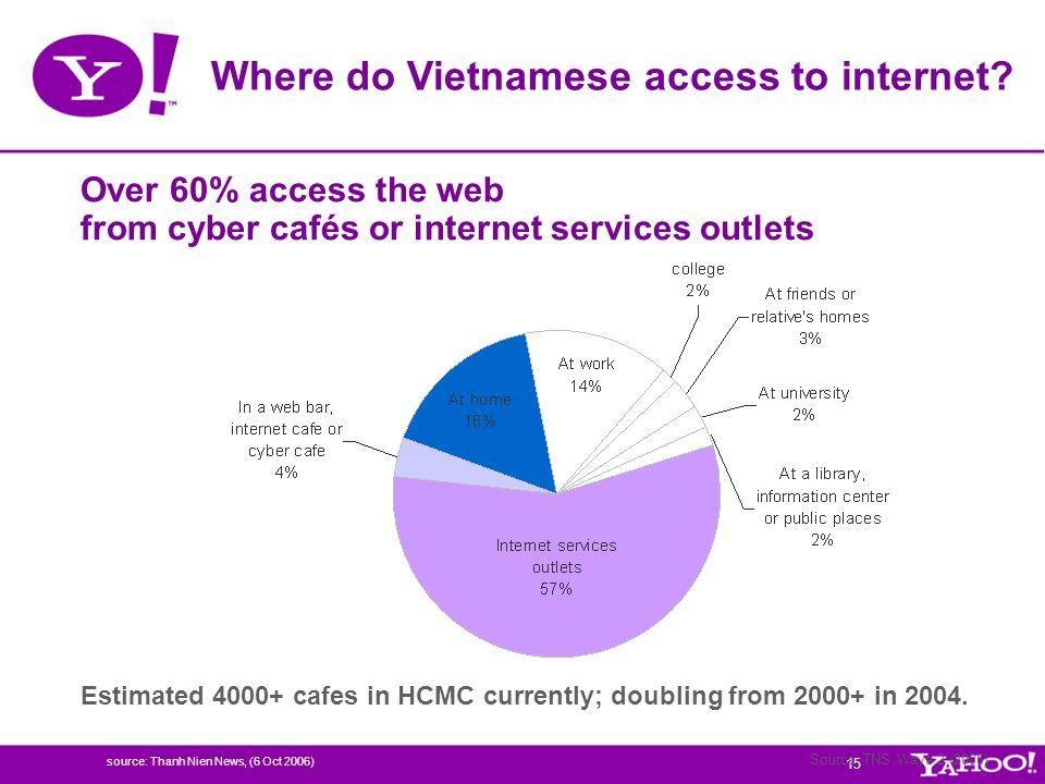 Over 60% access the web from cyber cafés or internet services outlets