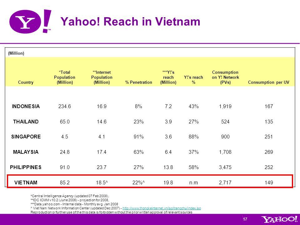 Yahoo! Reach in Vietnam INDONESIA 234.6 16.9 8% 7.2 43% 1,919 167