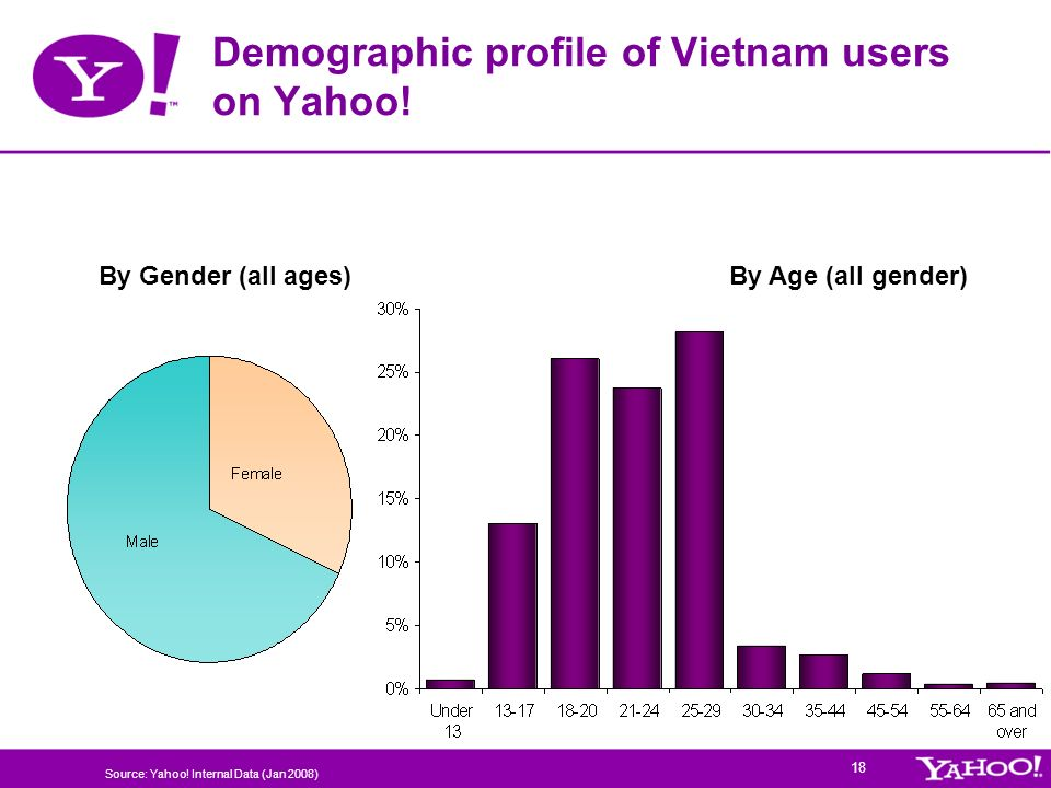 Demographic profile of Vietnam users on Yahoo!