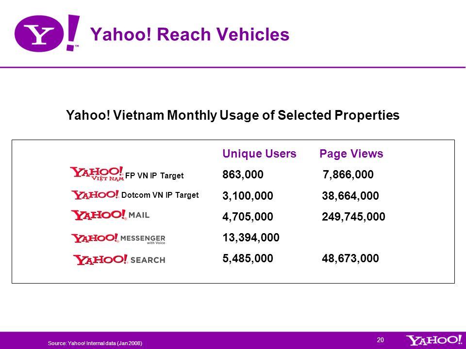 Yahoo! Vietnam Monthly Usage of Selected Properties