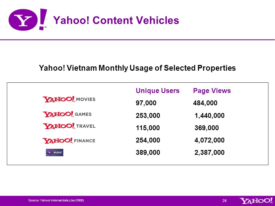 Yahoo! Content Vehicles