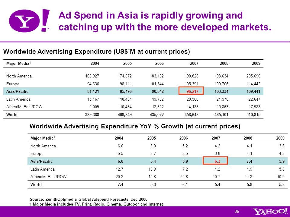 Ad Spend in Asia is rapidly growing and catching up with the more developed markets.