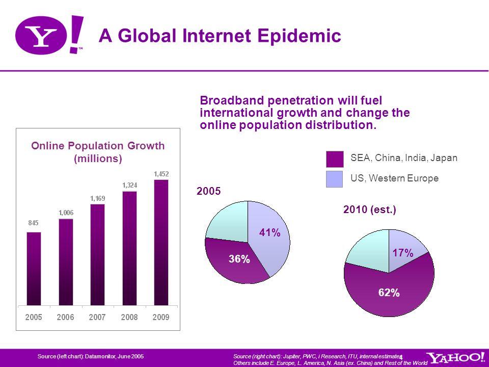A Global Internet Epidemic