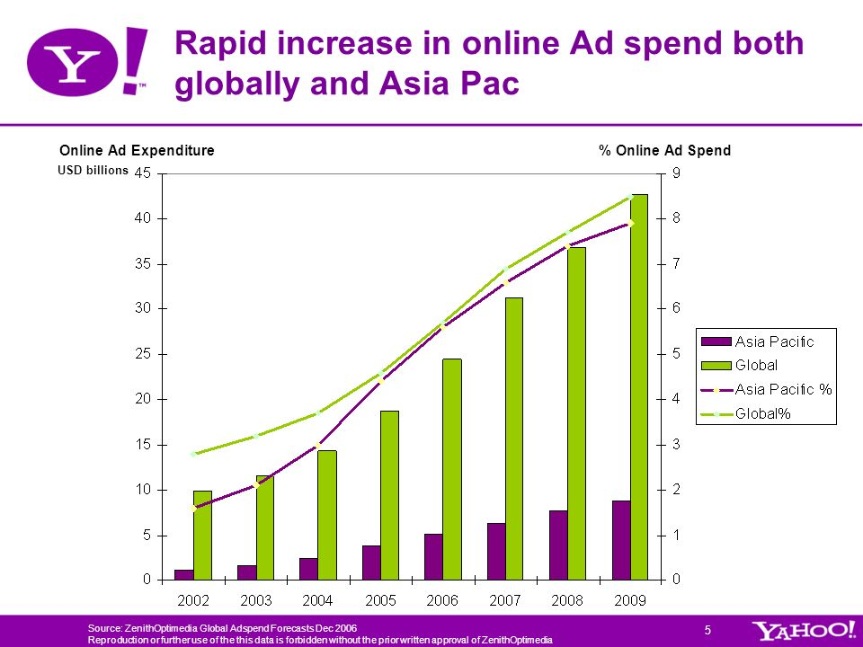 Rapid increase in online Ad spend both globally and Asia Pac