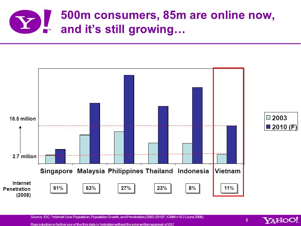 500m consumers, 85m are online now, and it's still growing…