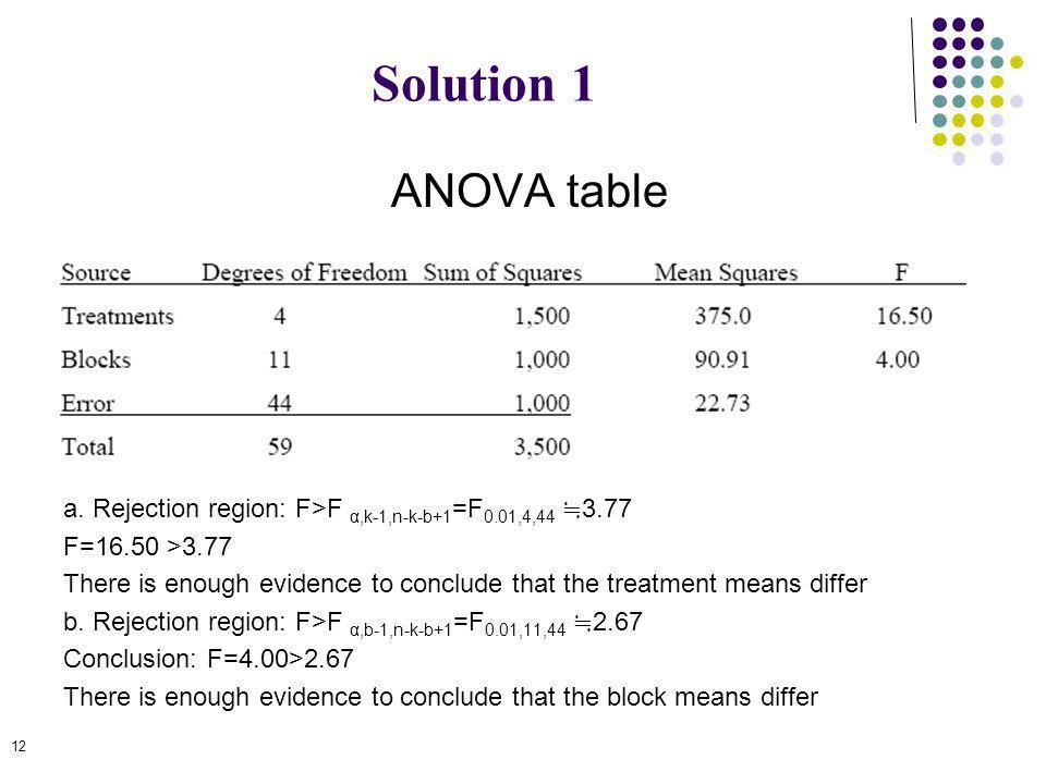 Solution 1 ANOVA table. a. Rejection region: F>F α,k-1,n-k-b+1=F0.01,4,44 ≒3.77. F=16.50 >3.77.