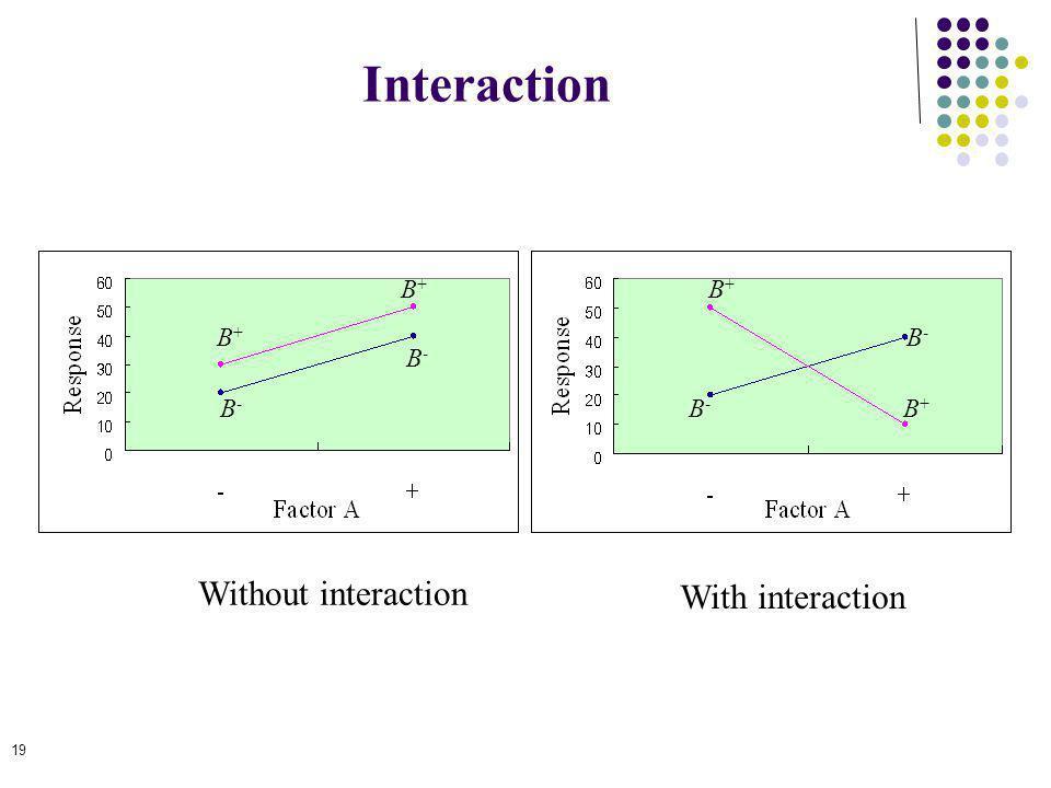 Interaction Without interaction With interaction B+ B+ B+ B- B- B- B-