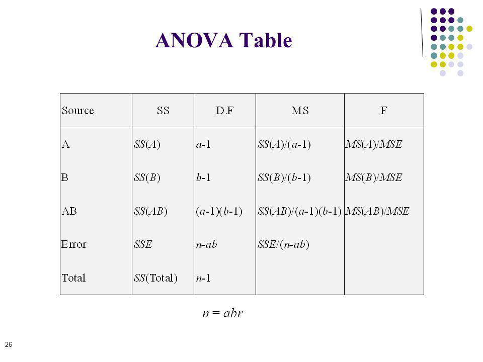 ANOVA Table n = abr